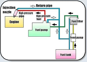 diesel fuel injection img diesel fuel injection
