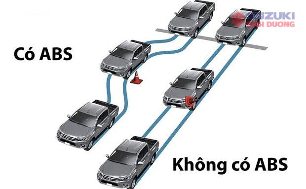 hệ thống chống bó cứng Car: /m/0k4j Suzuki: /m/02ws0w phanh